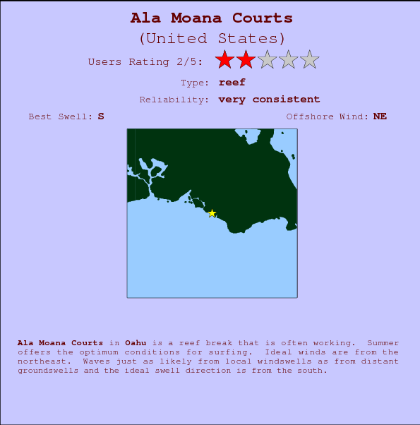 Ala Moana Courts break location map and break info