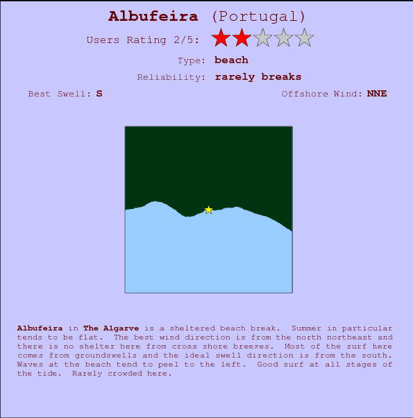 Albufeira break location map and break info