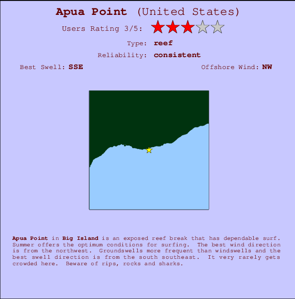 Apua Point break location map and break info