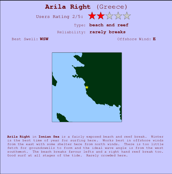 Arila Right break location map and break info