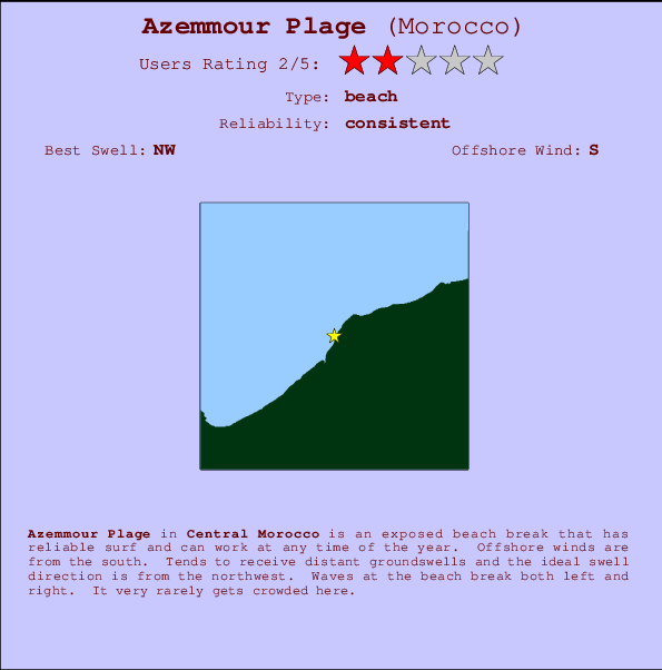 Azemmour Plage break location map and break info
