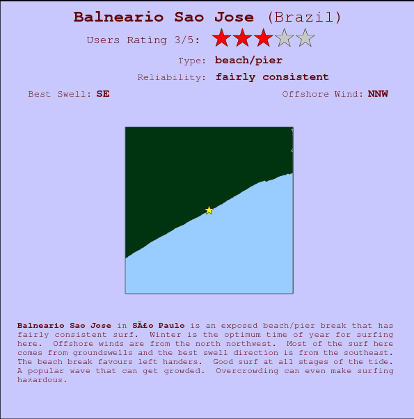 Balneario Sao Jose break location map and break info