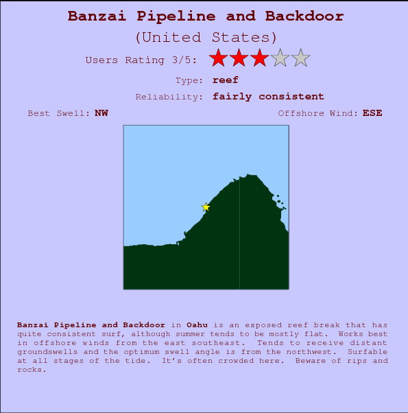 Banzai Pipeline and Backdoor break location map and break info