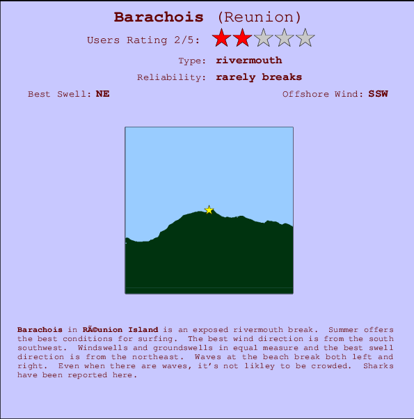 Barachois break location map and break info