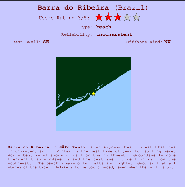 Barra do Ribeira break location map and break info
