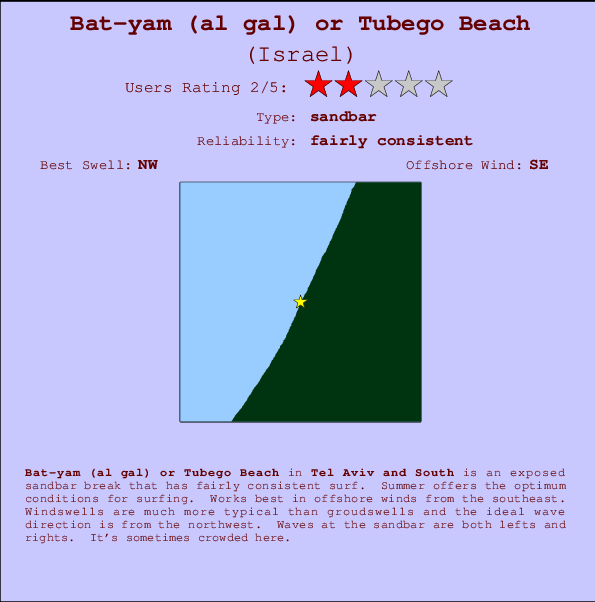 Batyam al gal or Tubego Beach Surf Forecast and Surf Reports Tel