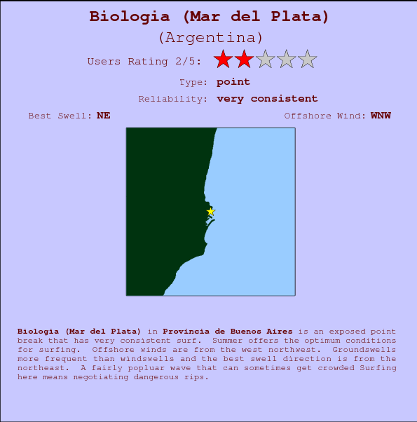 Biologia (Mar del Plata) break location map and break info