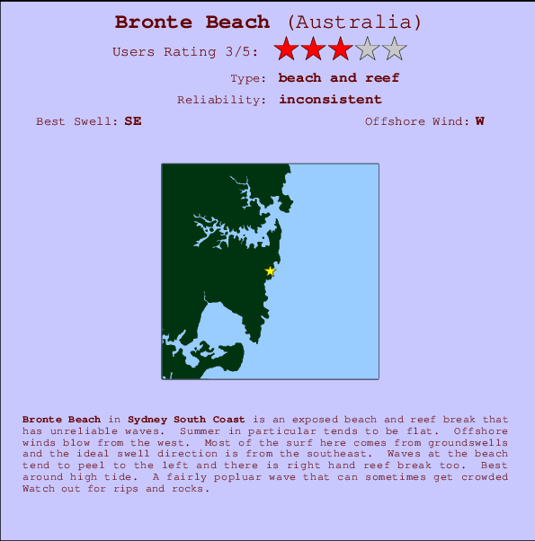 Bronte Beach break location map and break info