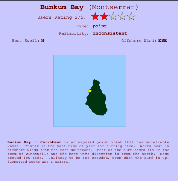 Bunkum Bay break location map and break info