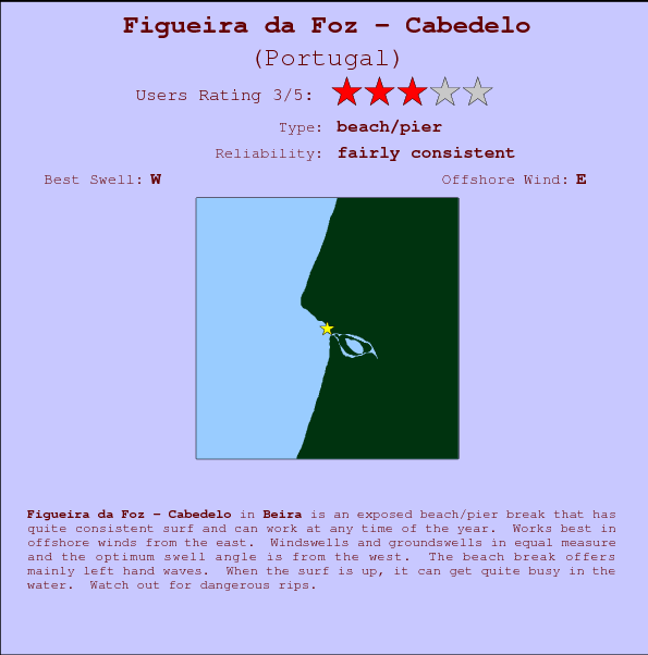 Figueira da Foz - Cabedelo break location map and break info