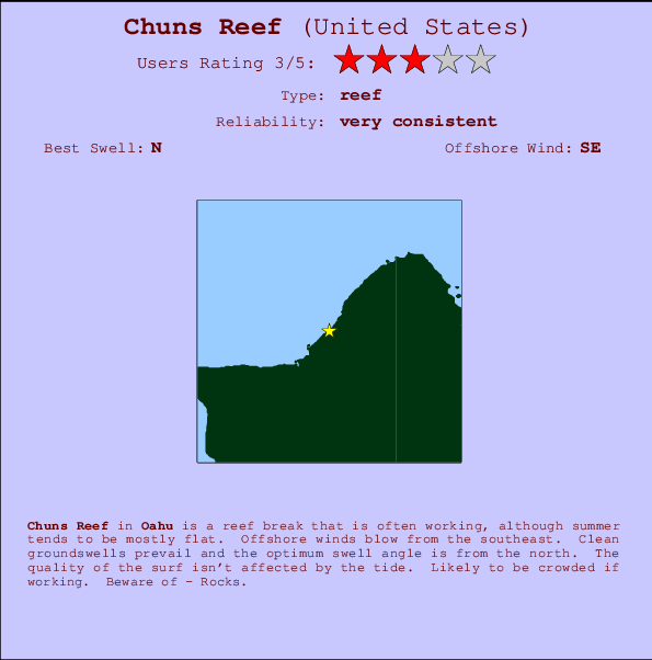 Chuns Reef break location map and break info