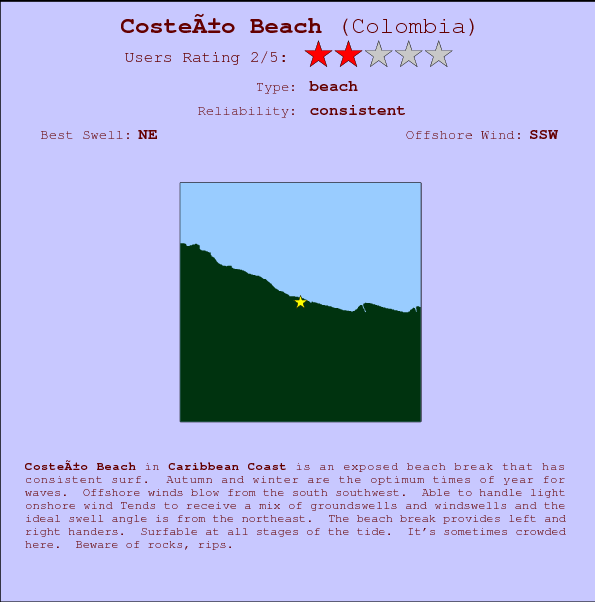 Costeño Beach break location map and break info