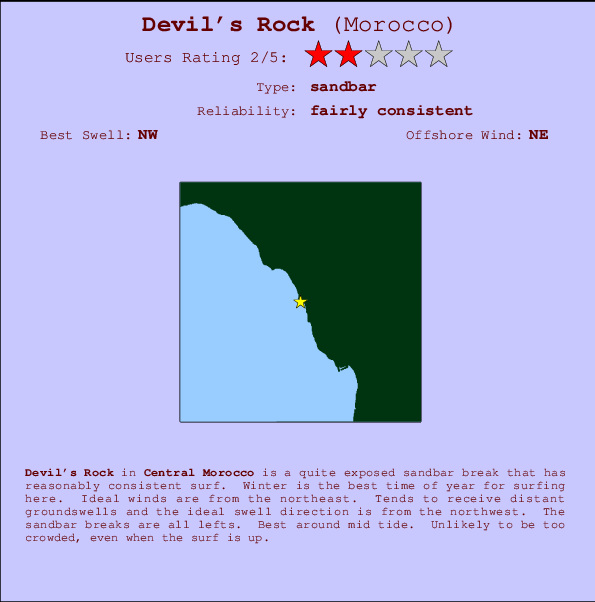 Devil's Rock break location map and break info