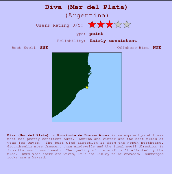 Diva (Mar del Plata) break location map and break info