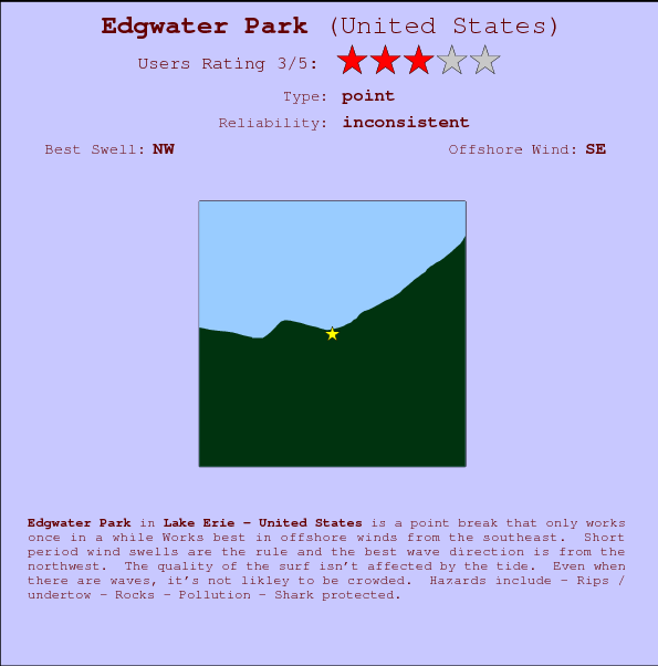 Edgwater Park break location map and break info