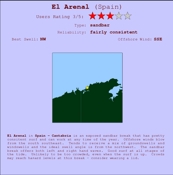 El Arenal break location map and break info
