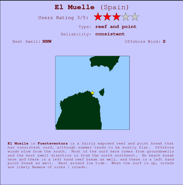 El Muelle break location map and break info