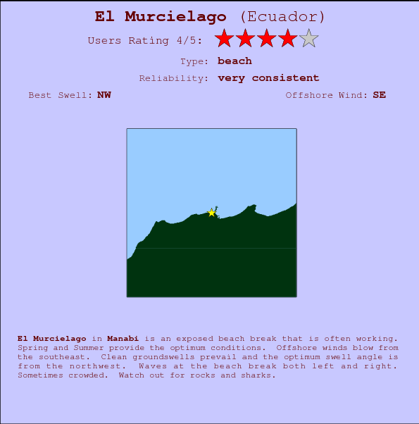 El Murcielago break location map and break info