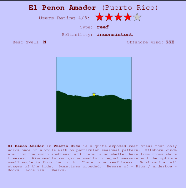 El Penon Amador break location map and break info