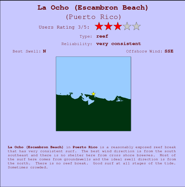 La Ocho (Escambron Beach) break location map and break info