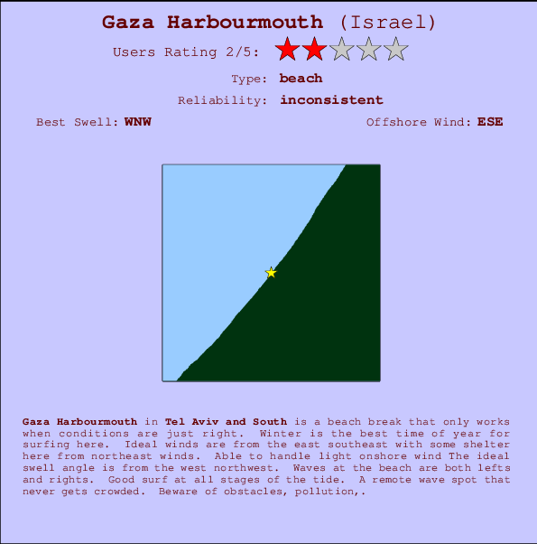 Gaza Harbourmouth break location map and break info
