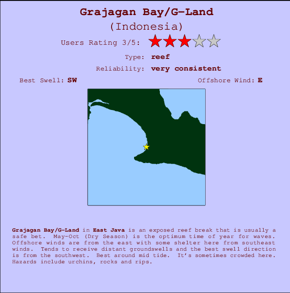 Grajagan Bay/G-Land break location map and break info