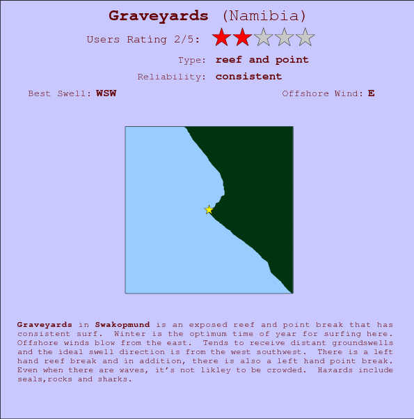 Graveyards break location map and break info