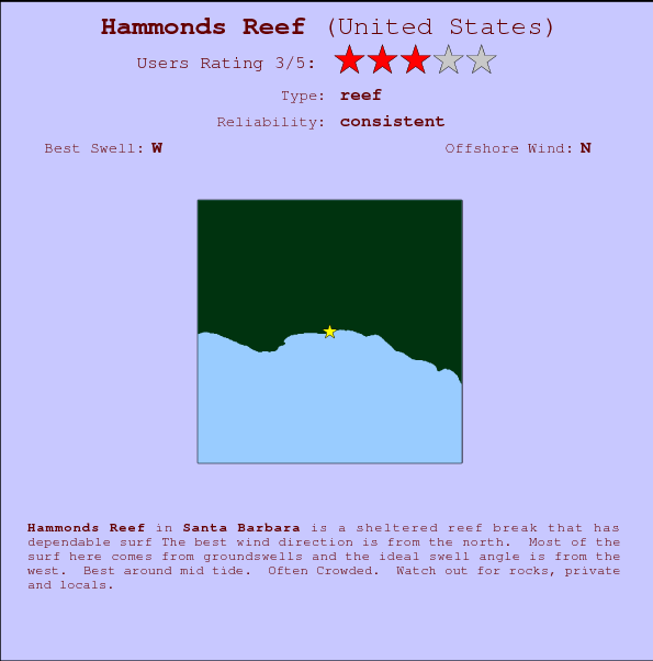 Hammonds Reef break location map and break info