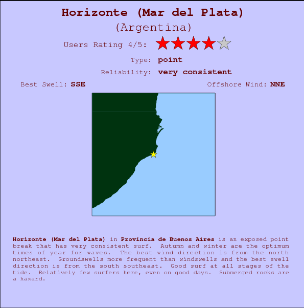 Horizonte (Mar del Plata) break location map and break info