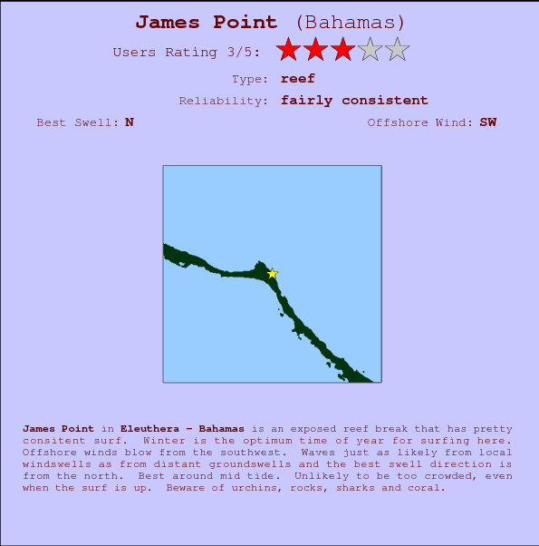 James Point break location map and break info