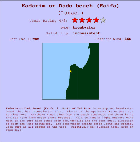 Kadarim or Dado beach (Haifa) break location map and break info