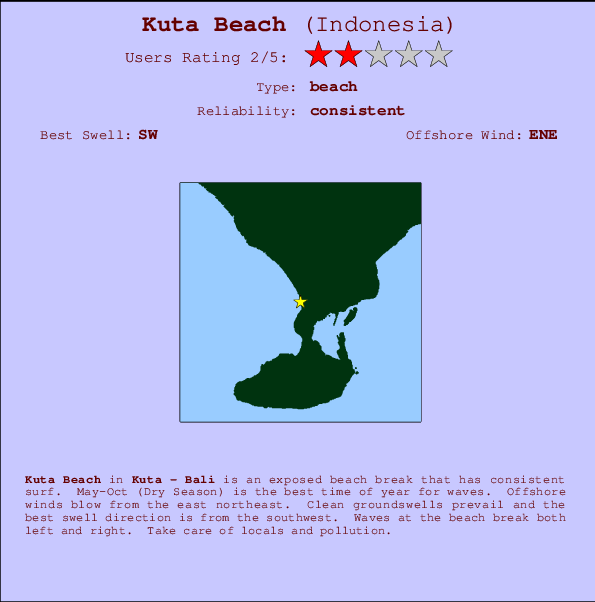 Kuta Beach break location map and break info