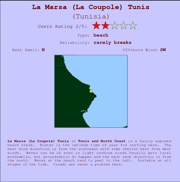 La Marsa (La Coupole) Tunis break location map and break info