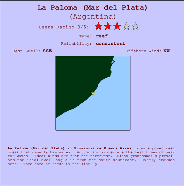 La Paloma (Mar del Plata) break location map and break info