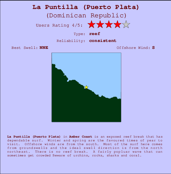 La Puntilla (Puerto Plata) break location map and break info