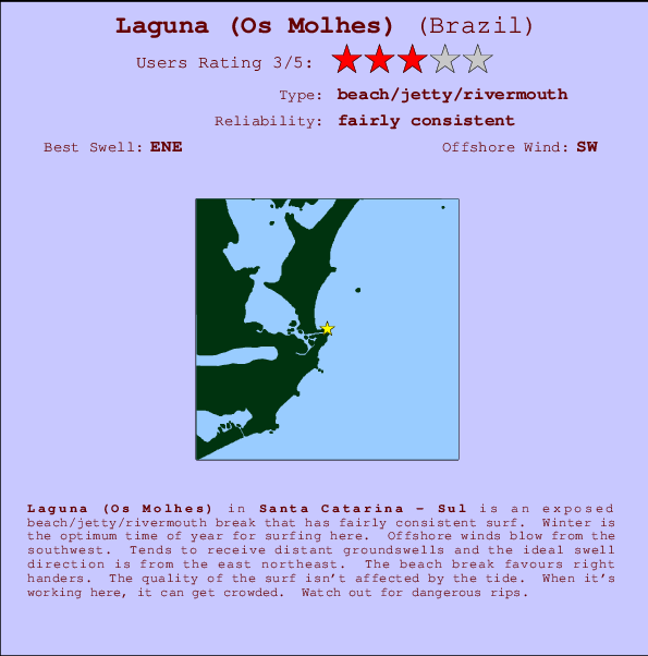 Laguna (Os Molhes) break location map and break info