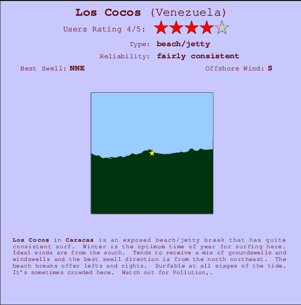 Los Cocos break location map and break info