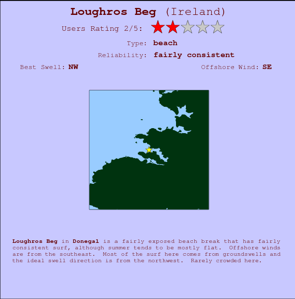 Loughros Beg break location map and break info