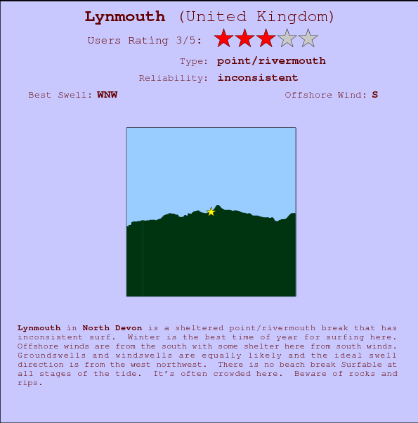 Lynmouth break location map and break info
