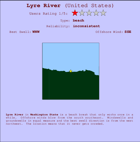 Lyre River break location map and break info