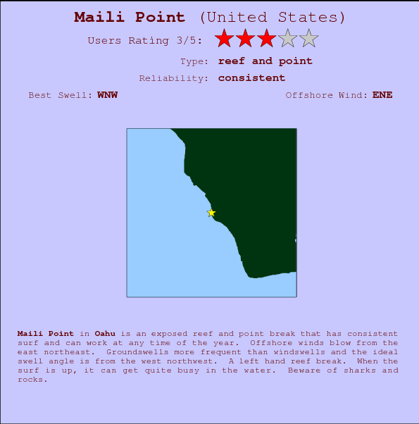 Maili Point break location map and break info