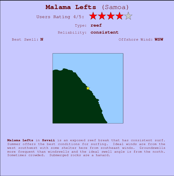Malama Lefts break location map and break info