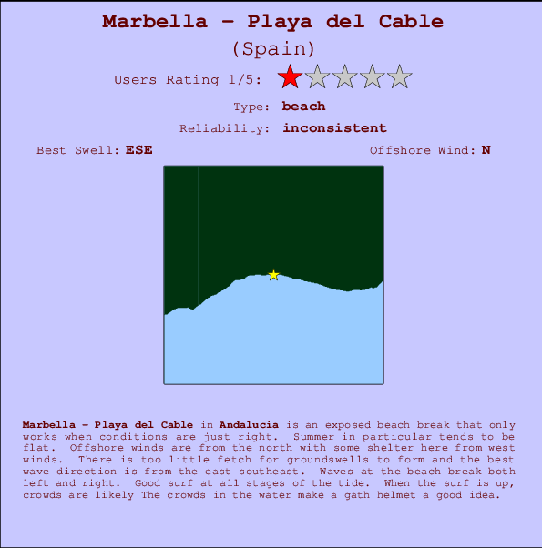 Marbella - Playa del Cable break location map and break info
