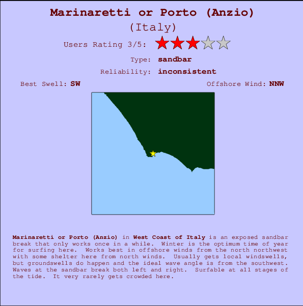 Marinaretti or Porto (Anzio) break location map and break info
