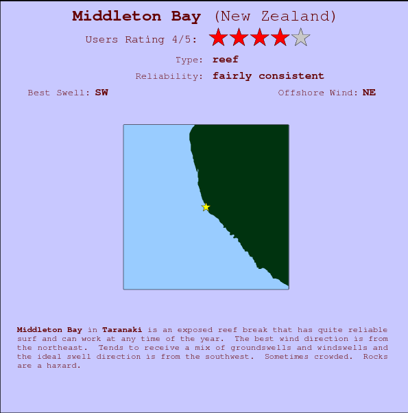 Middleton Bay break location map and break info