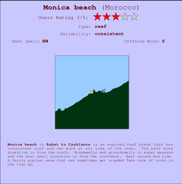 Monica beach break location map and break info