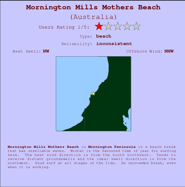 Mornington Mills Mothers Beach break location map and break info