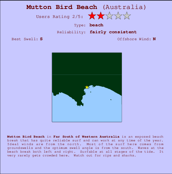 Mutton Bird Beach break location map and break info