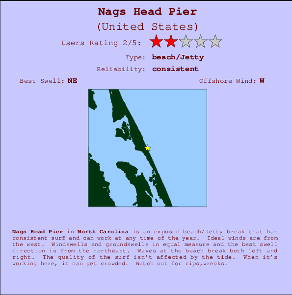 Nags Head Pier break location map and break info