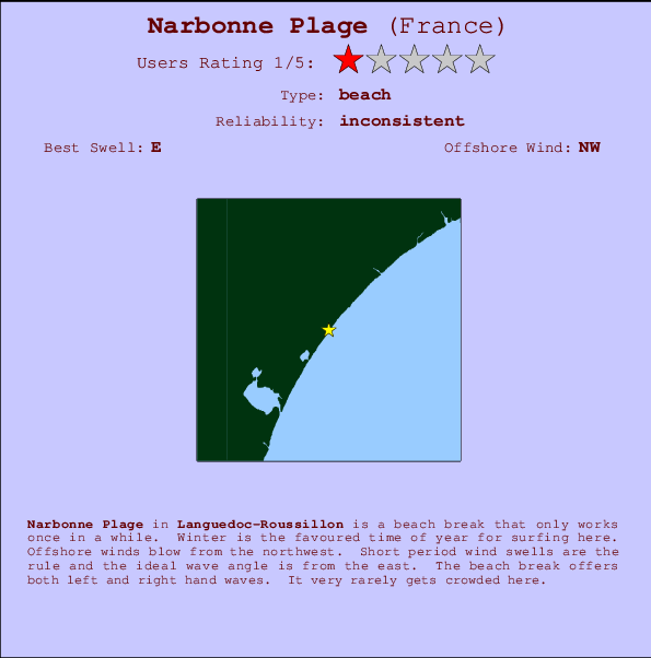 Narbonne Plage Surf Forecast and Surf Reports Mediterranean